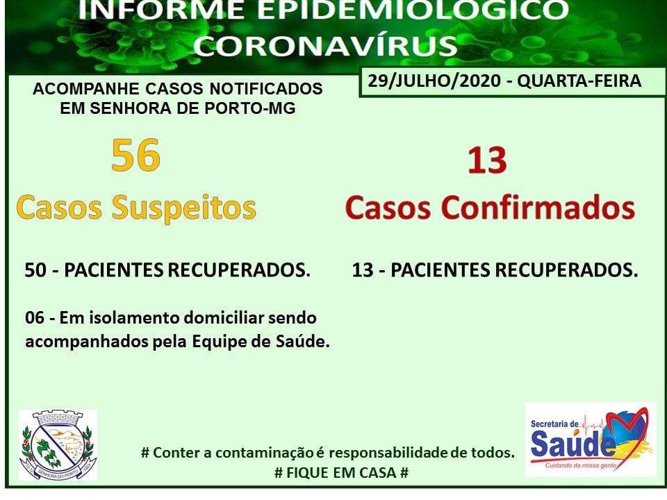Secretaria Municipal de Saúde de Senhora do Porto atualiza Boletim Epidemiológico.