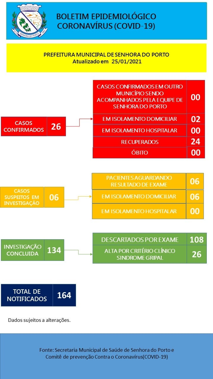 Boletim COVID 25-01-2021